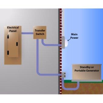ATS สวิทซ์สลับแหล่งจ่ายไฟอัตโนมัติ(automatic transfer switch) - 2
