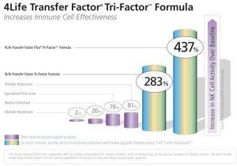 4Life Transfer Factor Tri-Factor ภูมิแพ้ รูมาตอยด์ สะเก็ดเงินโรคพุ่มพวง - 2